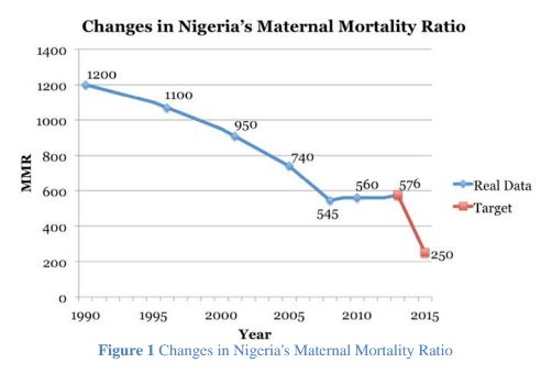 Nigeria Article Figure 1