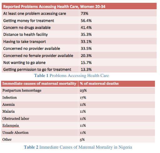 Nigeria Article Figure 3